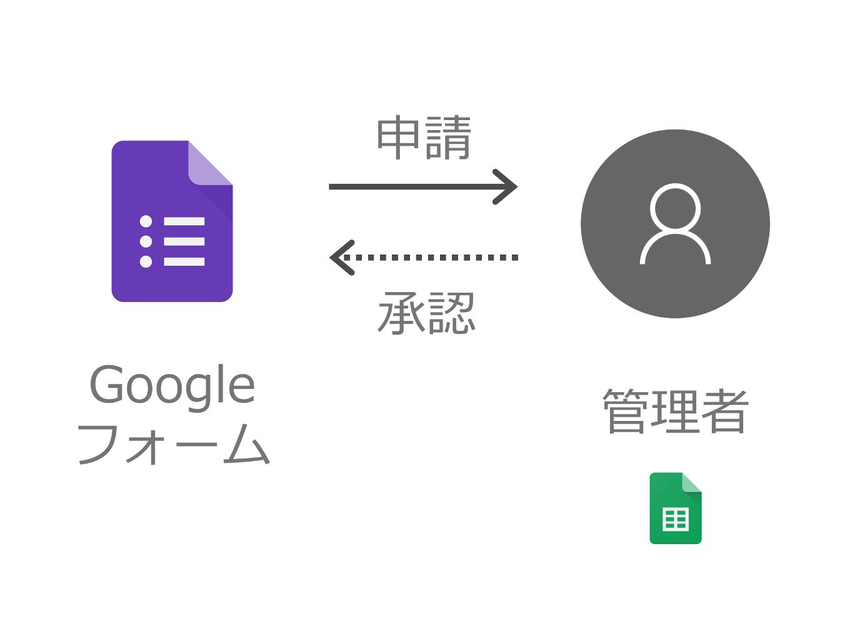 フォーム グーグル