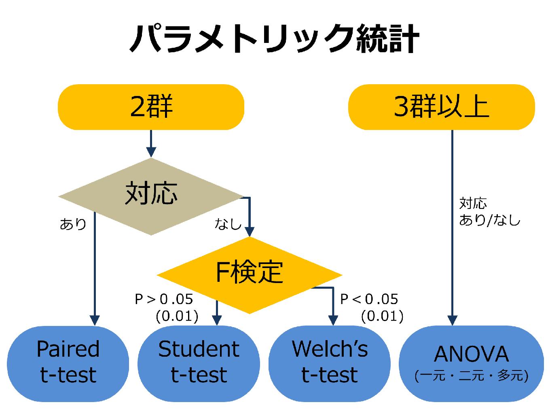 値 F 検定 p